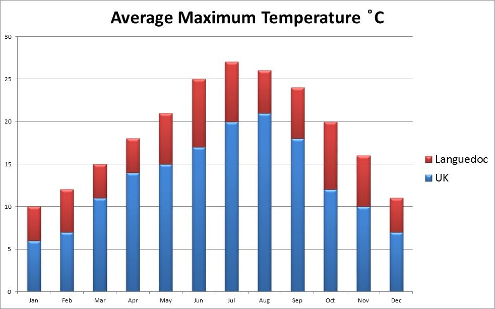 Average maximum temperature