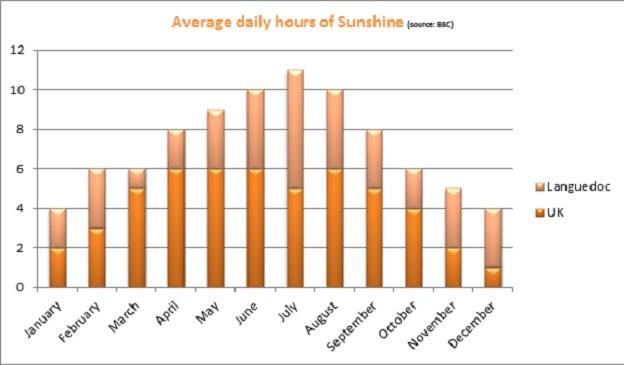 Hours of Sunshine